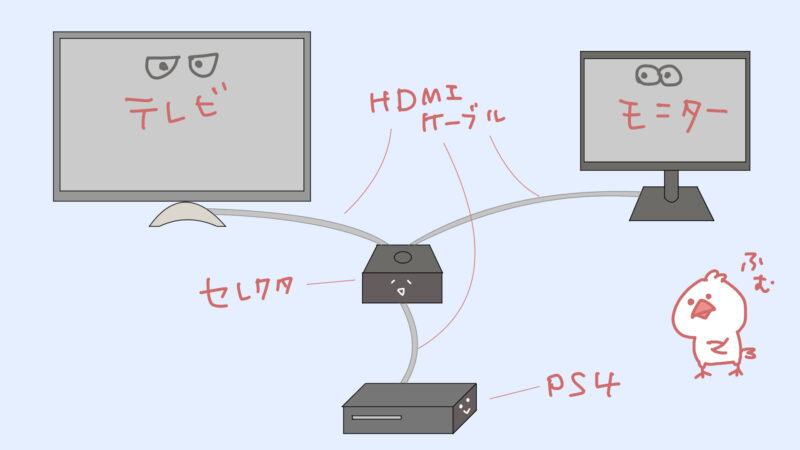 HDMIセレクタにプレステとテレビとディスプレイモニターを接続します